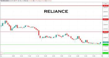 RELIANCE - chart - 1489775
