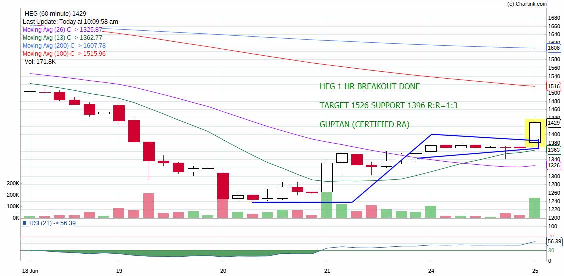 HEG - chart - 238123