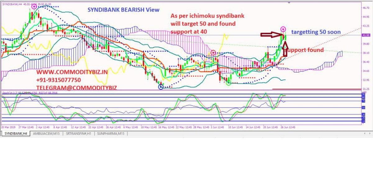 SYNDIBANK - chart - 256973