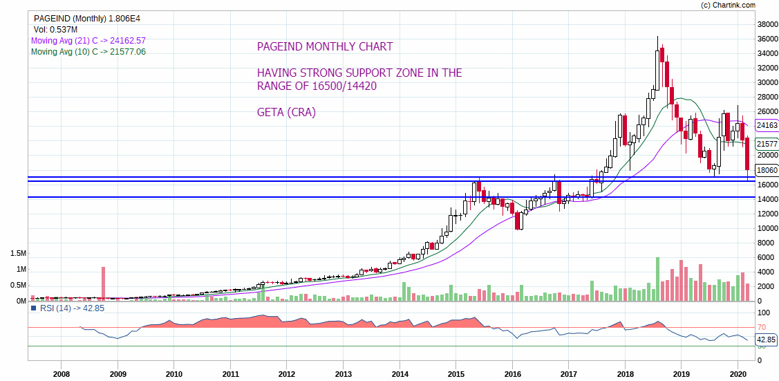 PAGEIND - chart - 675765