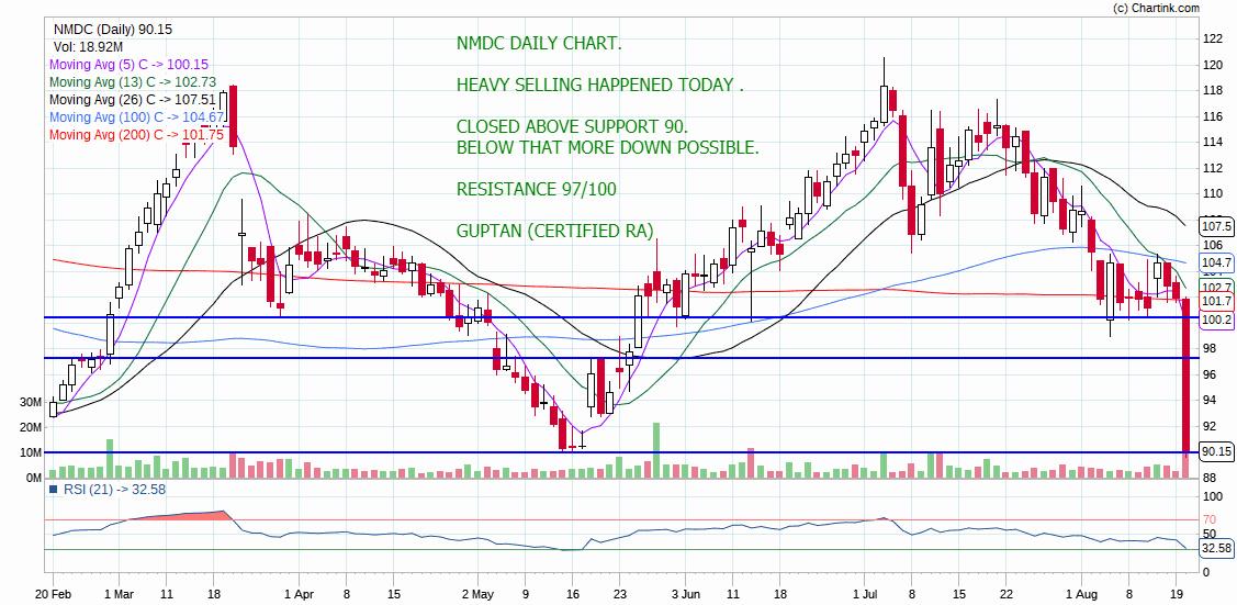 NMDC - chart - 319243
