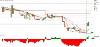 SPLIL - chart - 934127