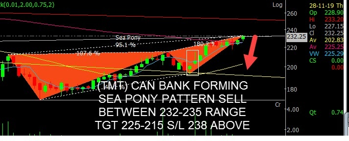 CANBK - chart - 458750
