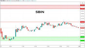 SBIN - chart - 1399782