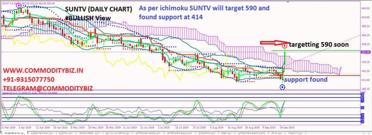 SUNTV - chart - 372044