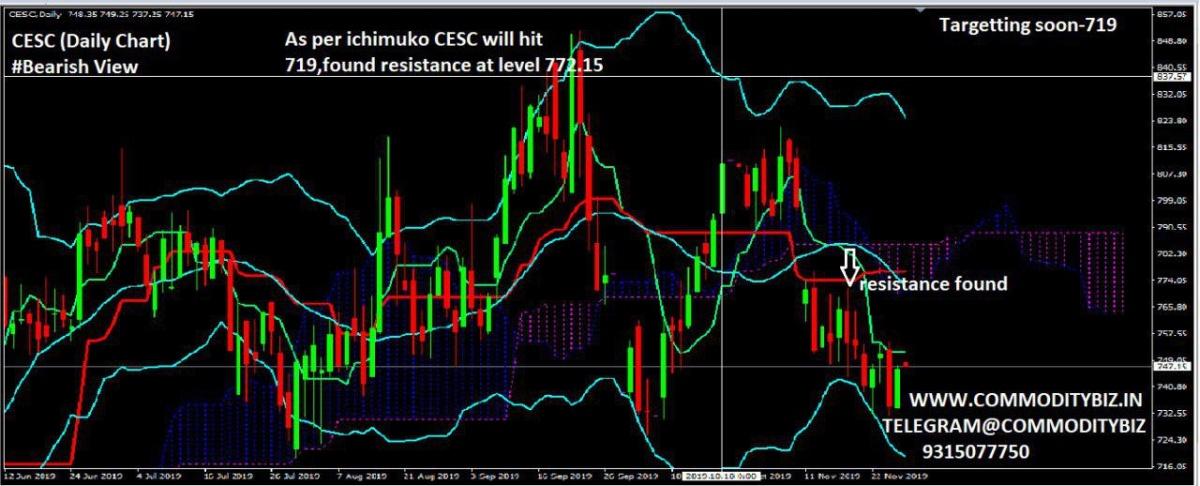CESC - chart - 475341