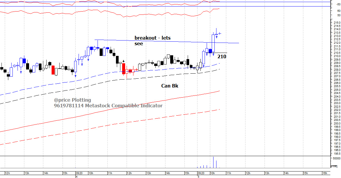 CANBK - chart - 425160