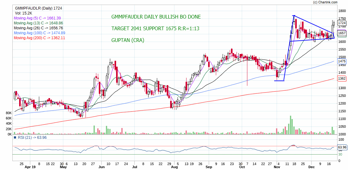 GMMPFAUDLR - chart - 490777