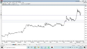 SOBHA - chart - 4808416