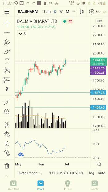 DALBHARAT - chart - 3868680