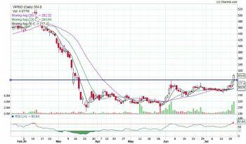VIPIND - chart - 1059356