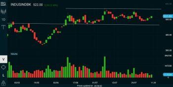 INDUSINDBK - chart - 1144047