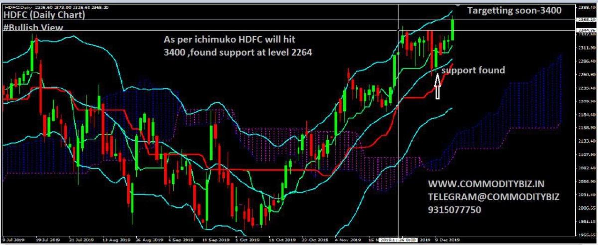 HDFC - chart - 481530