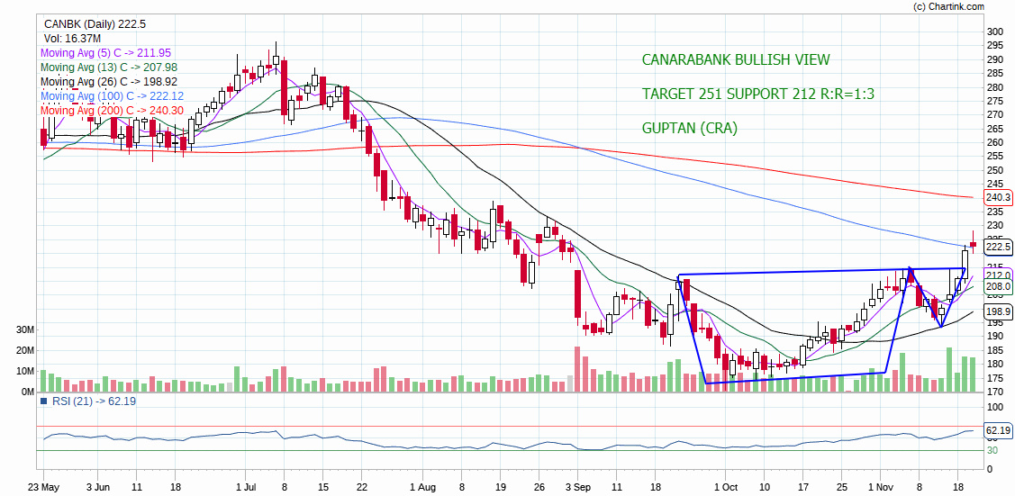 CANBK - chart - 447835