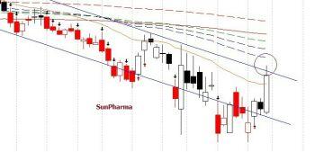 SUNPHARMA - chart - 701650