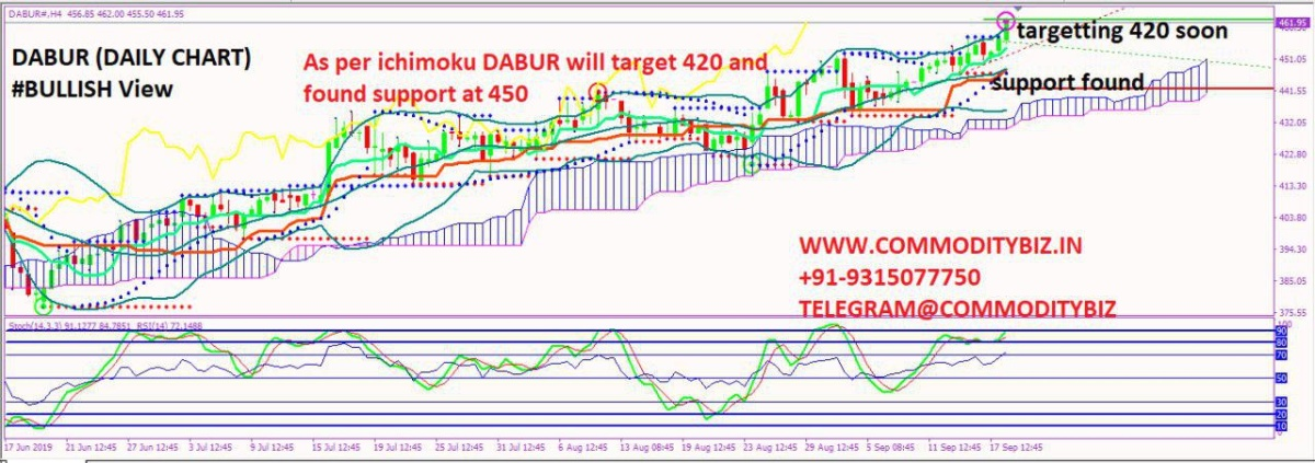 DABUR - chart - 365343