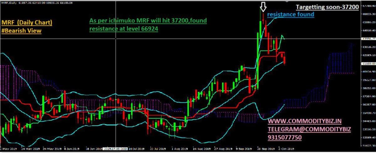 MRF - chart - 387357