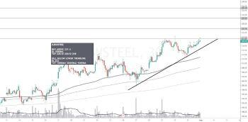 JSWSTEEL - chart - 1101876