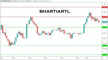 BHARTIARTL - chart - 1718986