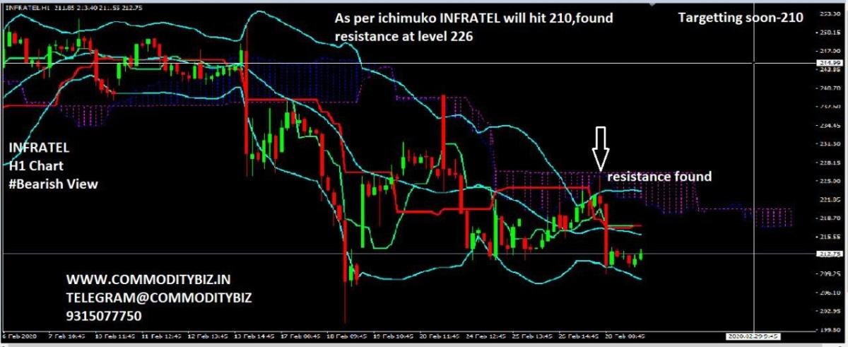 INFRATEL - chart - 633088