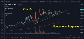 IPCALAB - chart - 957600