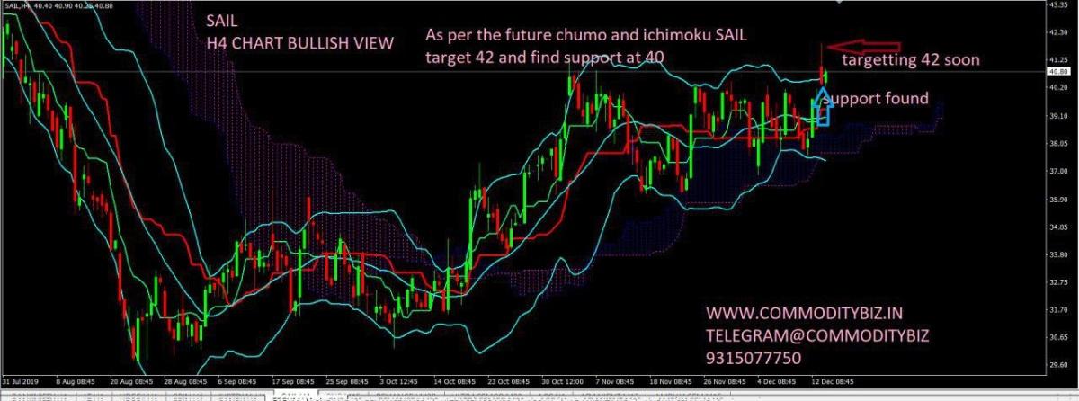 SAIL - chart - 481604