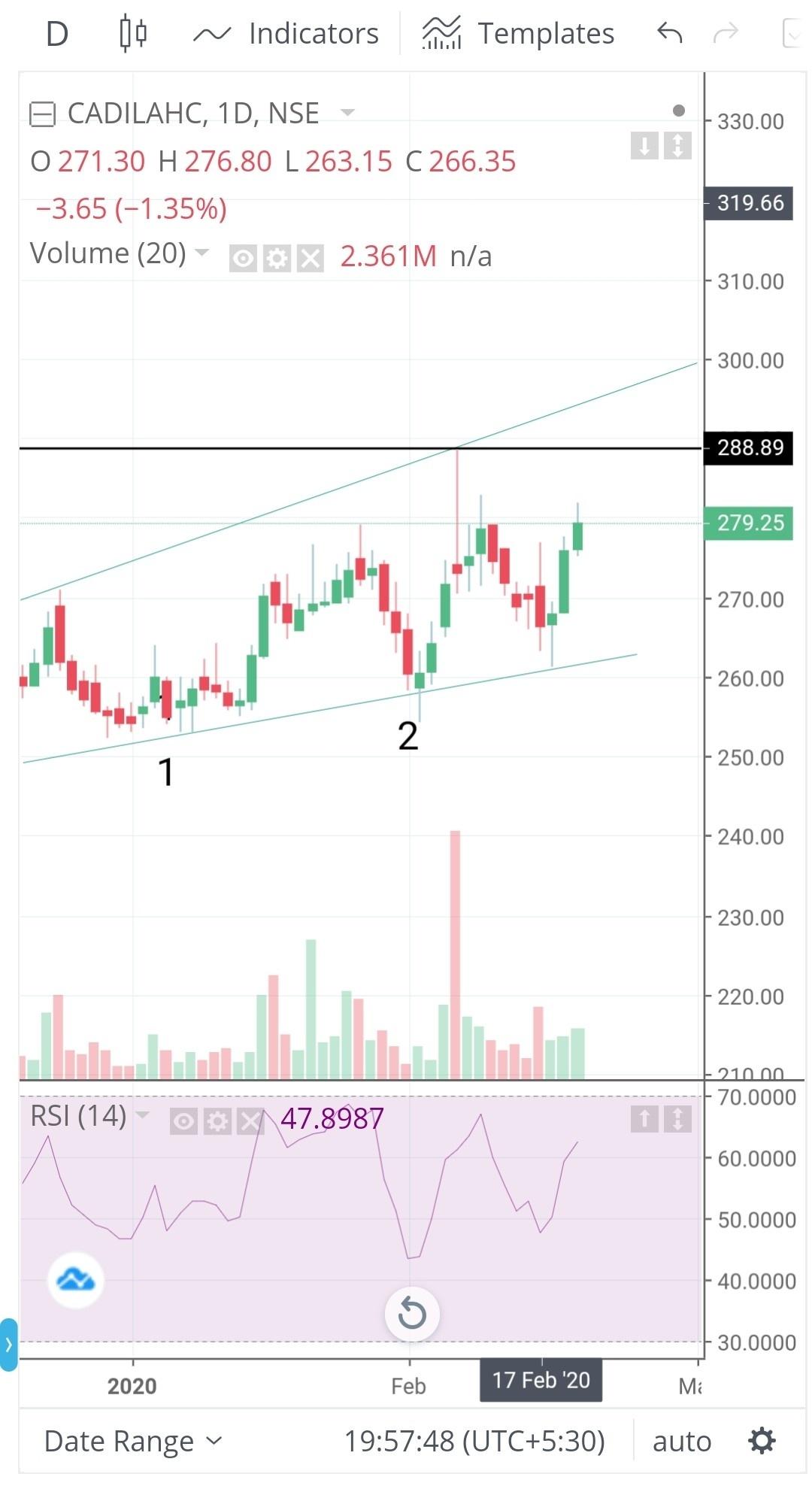 CADILAHC - chart - 617702