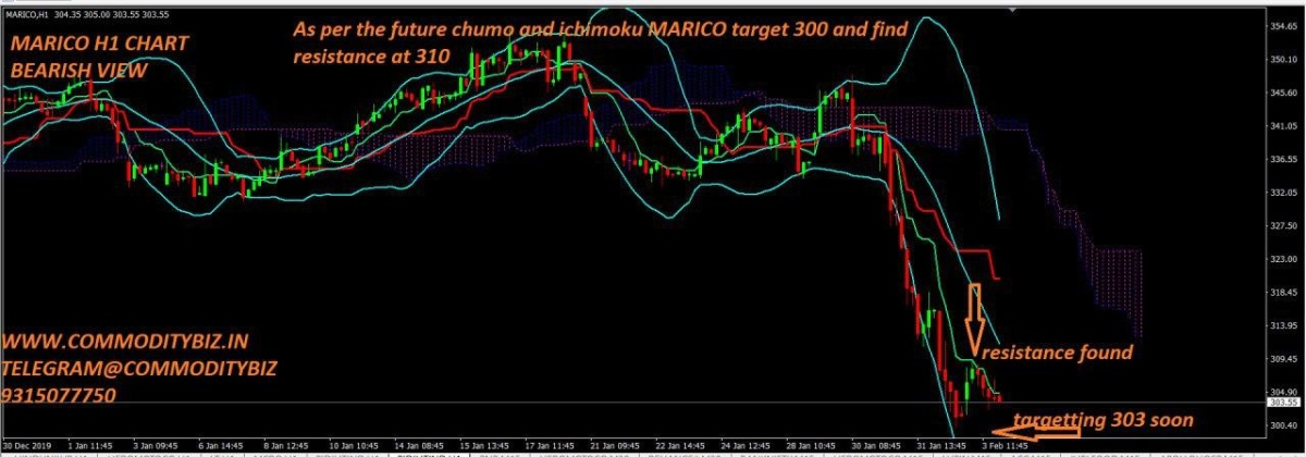 MARICO - chart - 576944