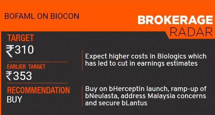 BIOCON - 365789
