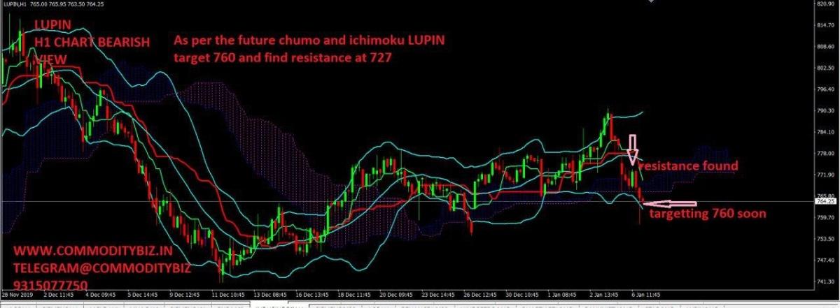 LUPIN - chart - 515506