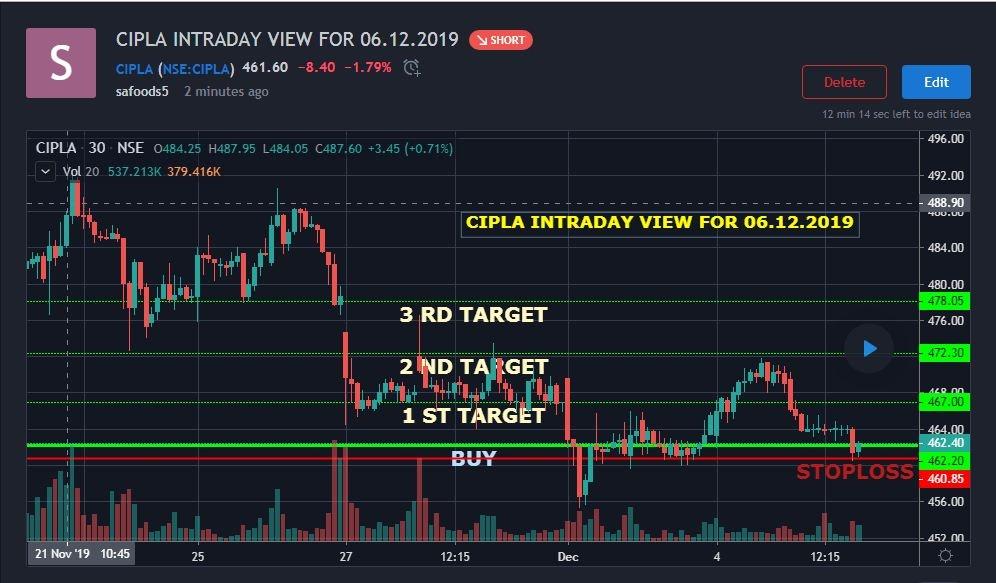 CIPLA - chart - 470056