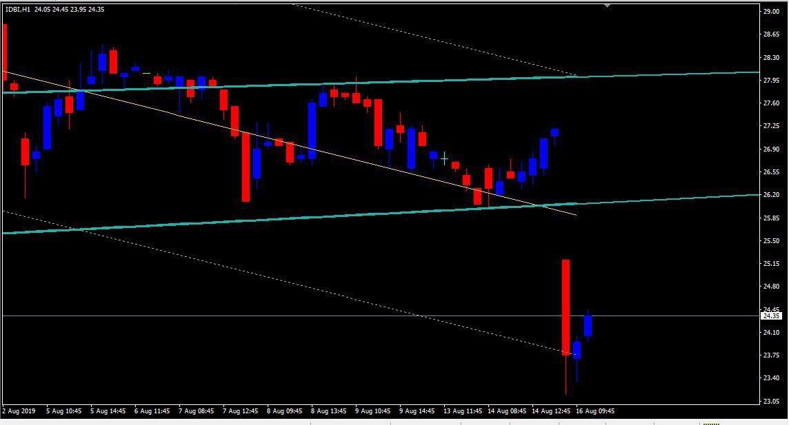IDBI - chart - 320824