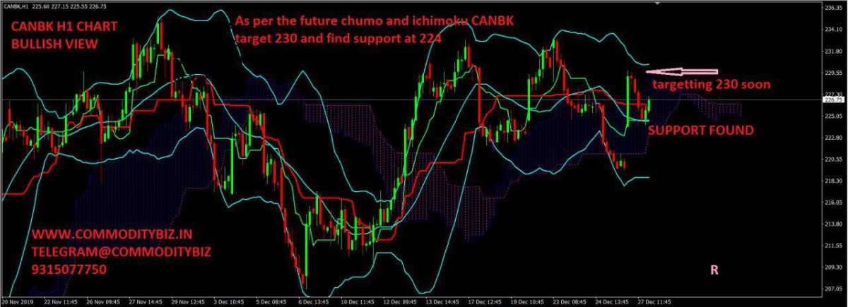 CANBK - chart - 500638