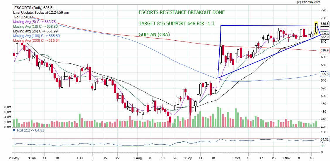 ESCORTS - chart - 446717