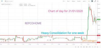 REPCOHOME - chart - 547779