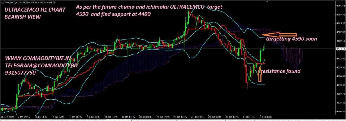 ULTRACEMCO - chart - 579932