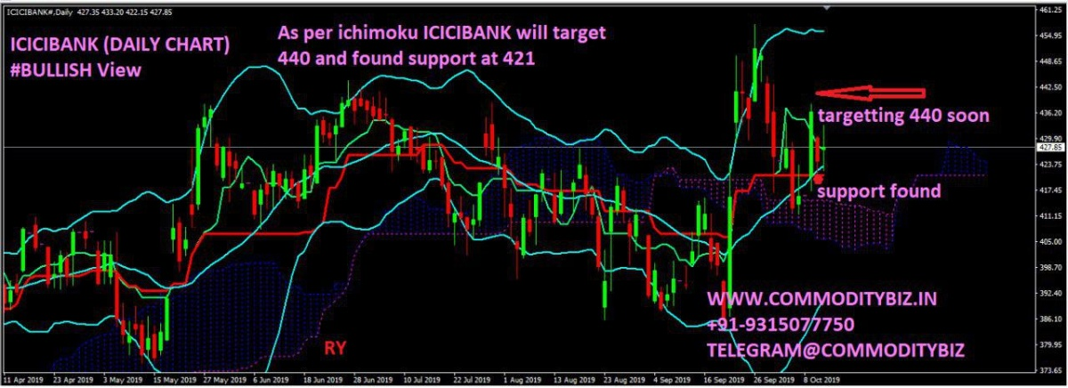 ICICIBANK - chart - 395646