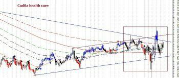 CADILAHC - chart - 701634