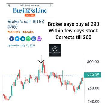 RITES - chart - 4514466