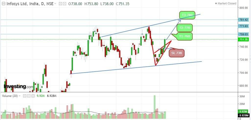 INFY - chart - 161426