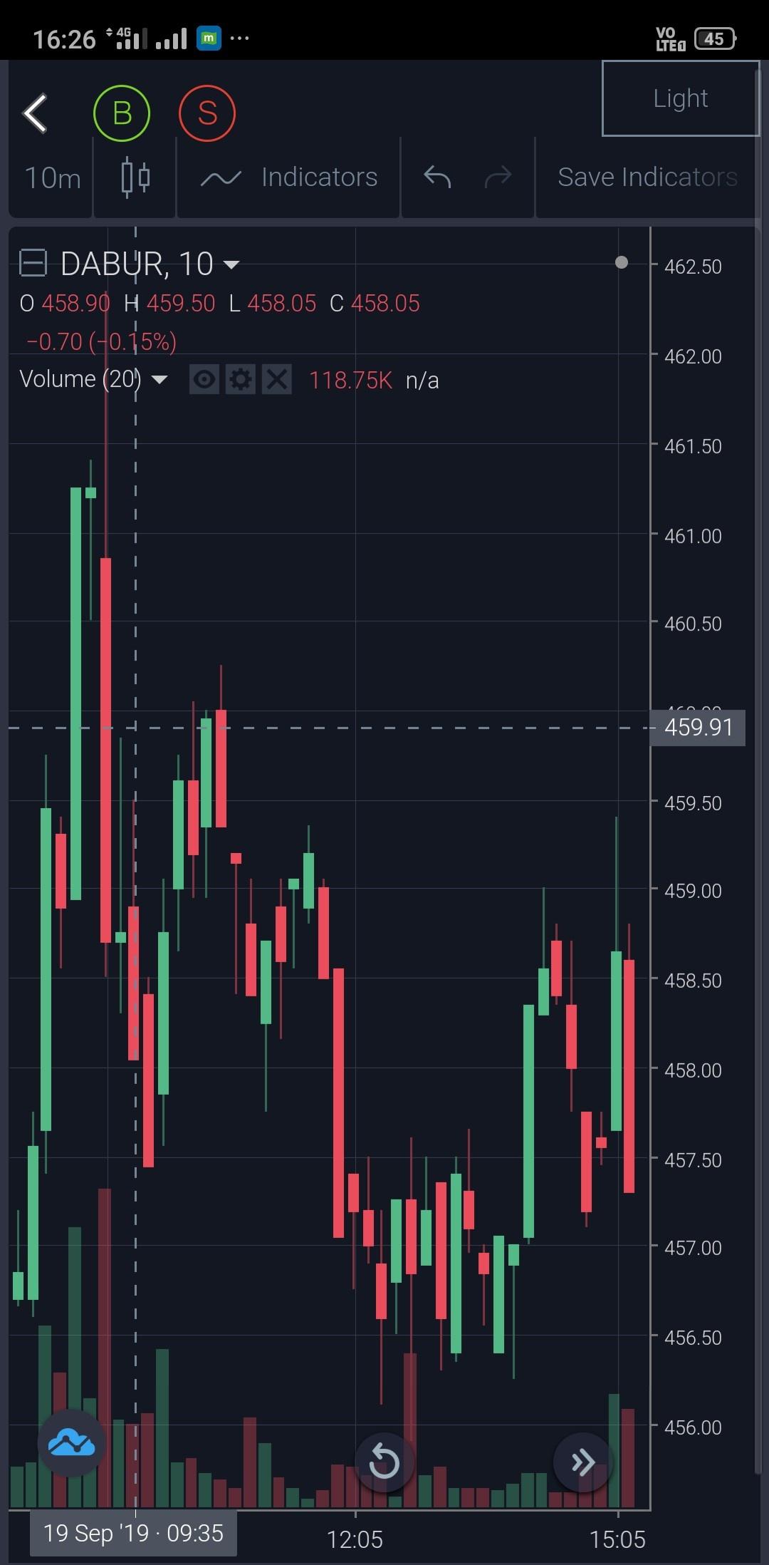 DABUR - chart - 367376