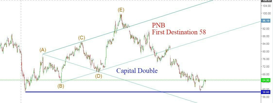 PNB - chart - 358449