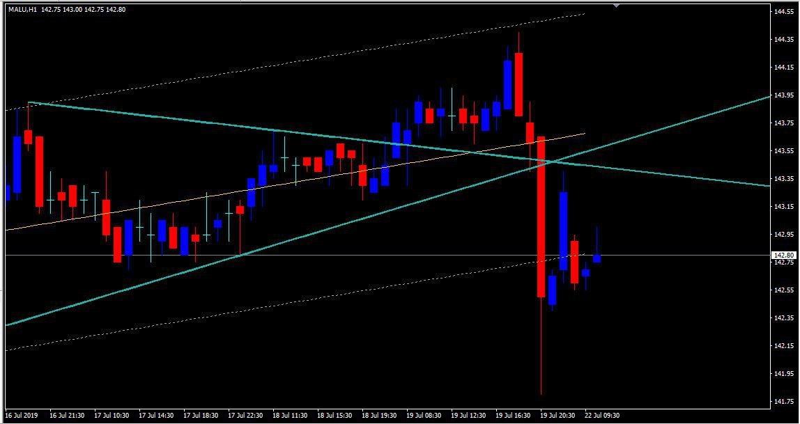 MCX:ALUMINIUM - chart - 280742