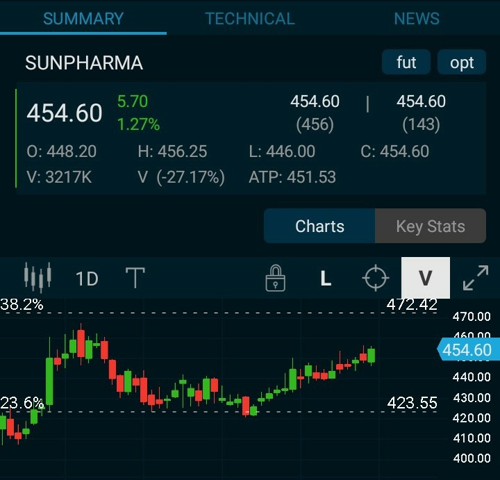 SUNPHARMA - chart - 542190