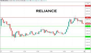 RELIANCE - chart - 1377788