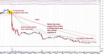 DHFL - chart - 381027