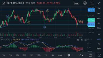 TCS - chart - 389953