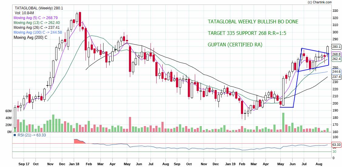 TATAGLOBAL - chart - 332495