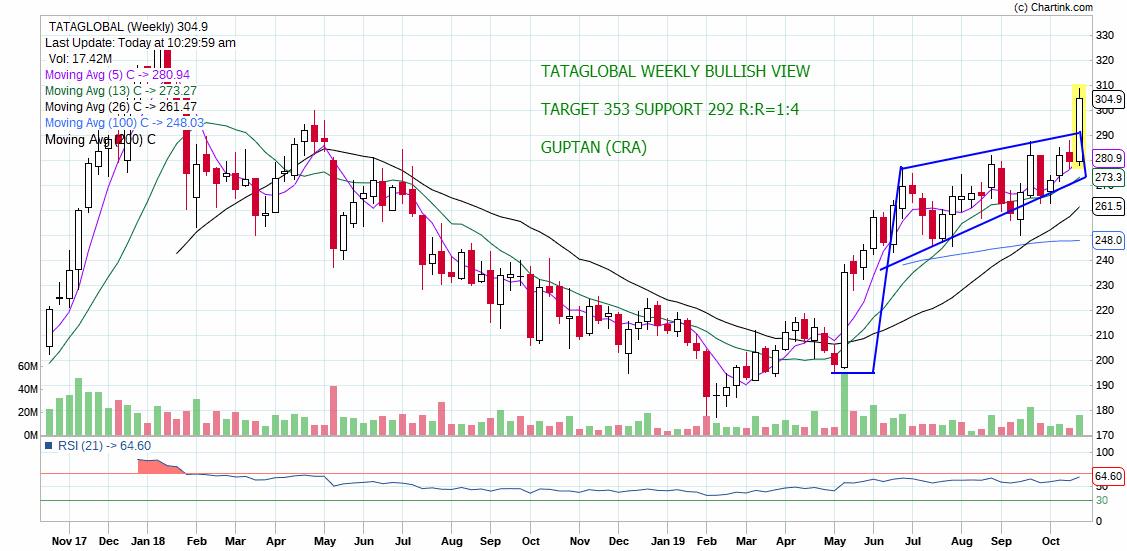 TATAGLOBAL - chart - 419062