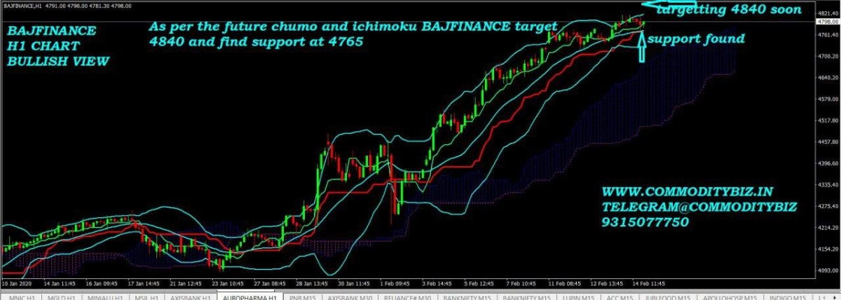 BAJFINANCE - chart - 604706